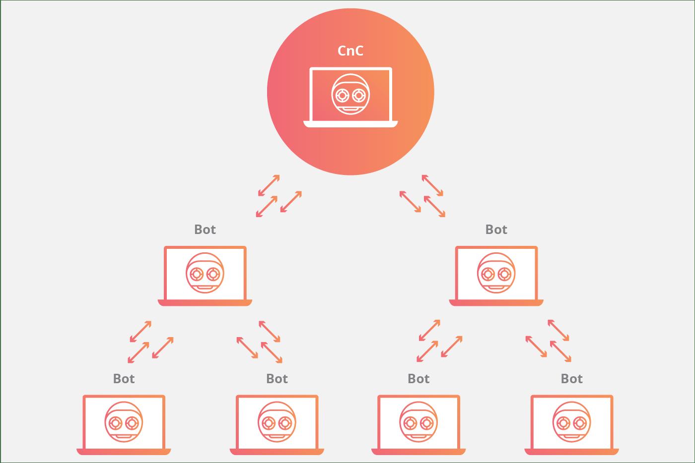 Cómo Crear Tu Propia Botnet Facilmente: BLACKNET
