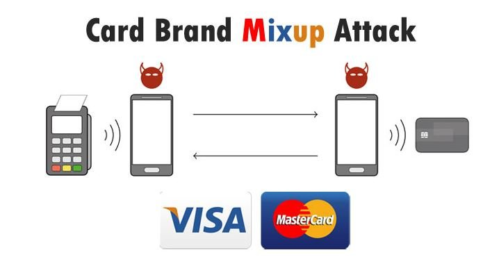 Hackers bypass security mechanisms using Mastercard payment cards as if they were from Visa