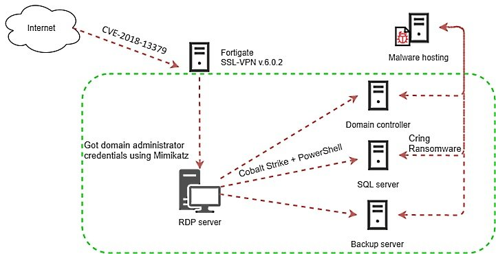 New ransomware variant infects Fortinet VPN solutions to hack enterprise networks