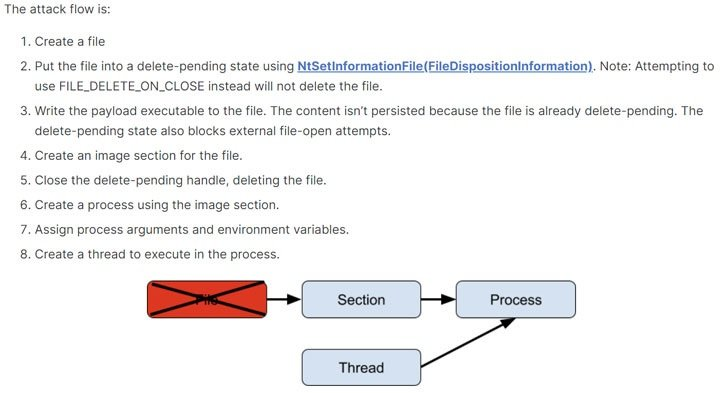 Process Ghosting: the new attack for malware injection on Windows systems