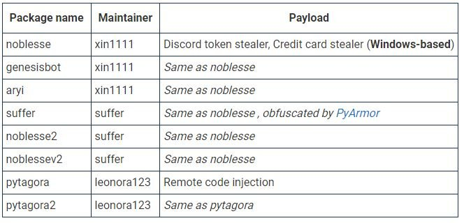 Malicious packages published under PyPI registry steal personal data of thousands