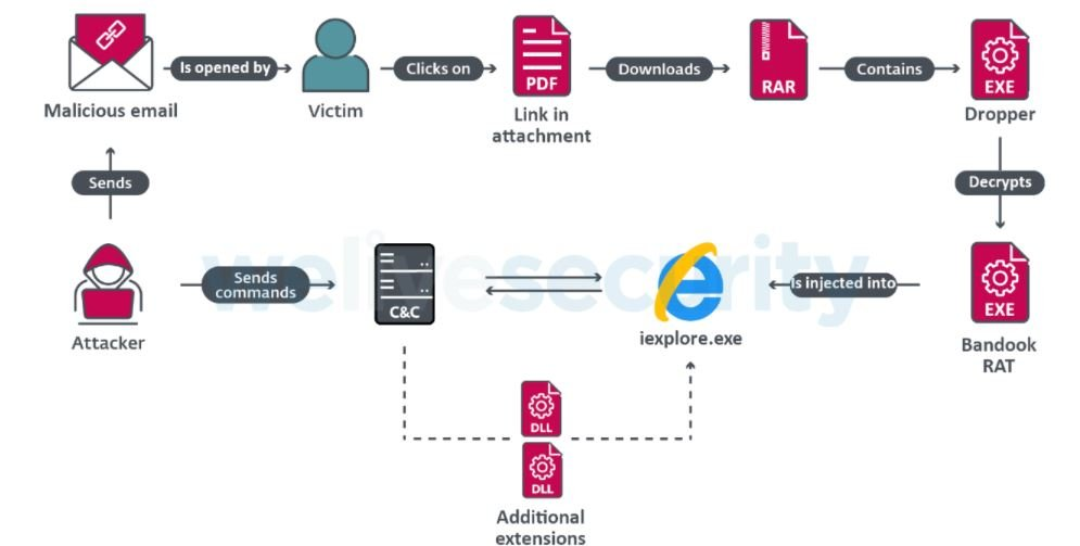 Cyber criminals in Latin America are using Bandook malware to spy on businesses